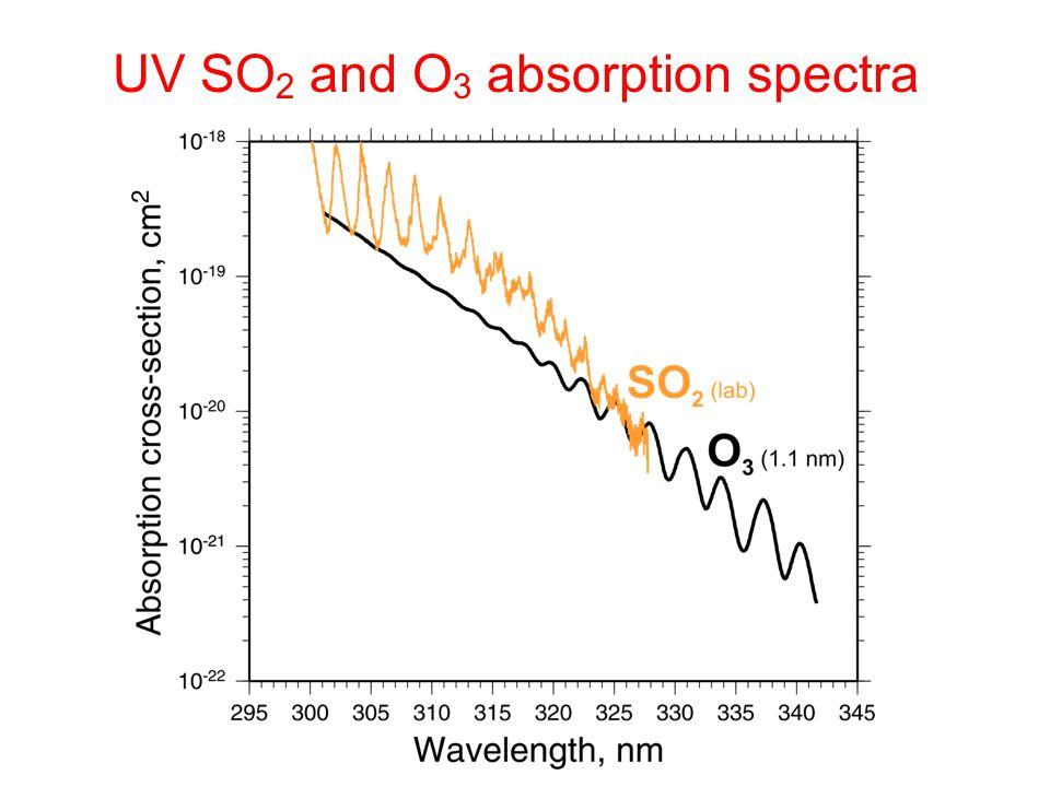 UV SO2 and O3 absorption spectra