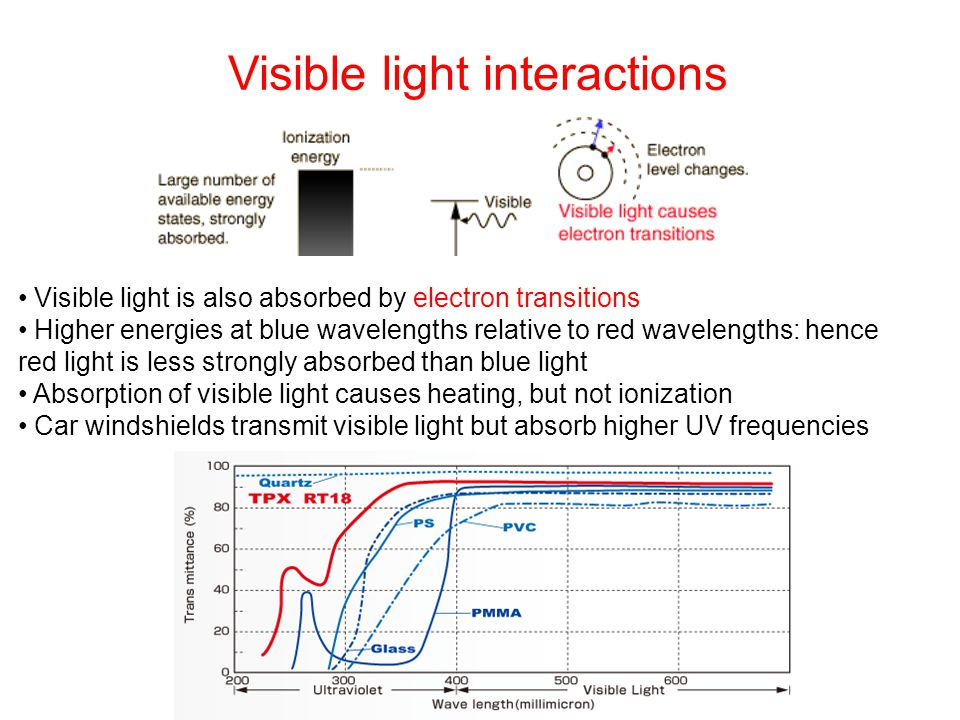 Visible light interactions