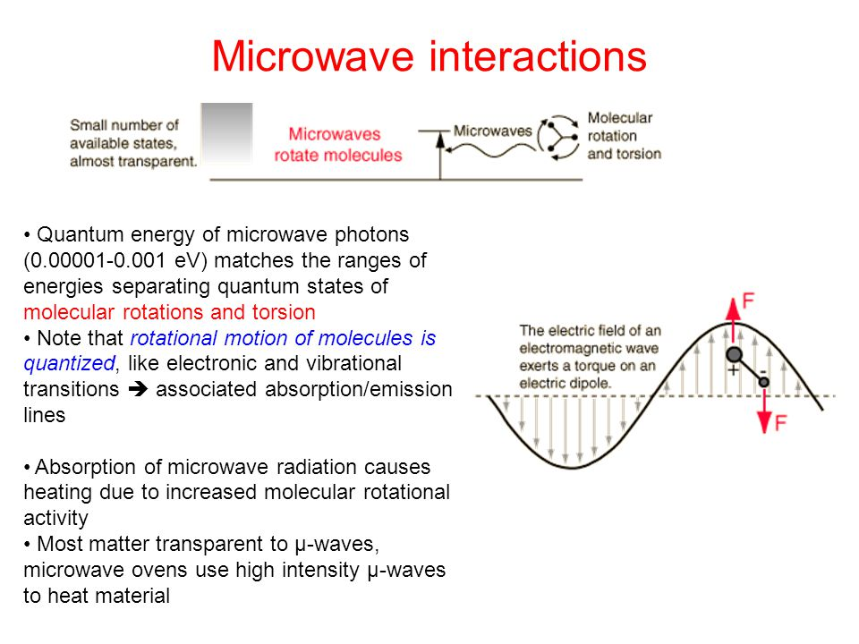 Microwave interactions