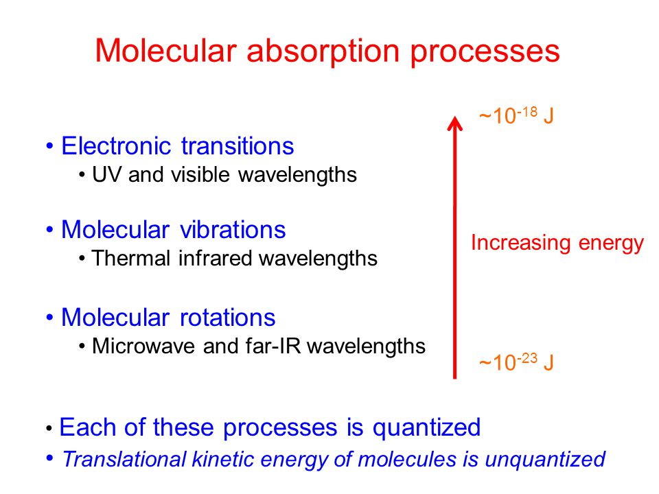 Molecular absorption processes