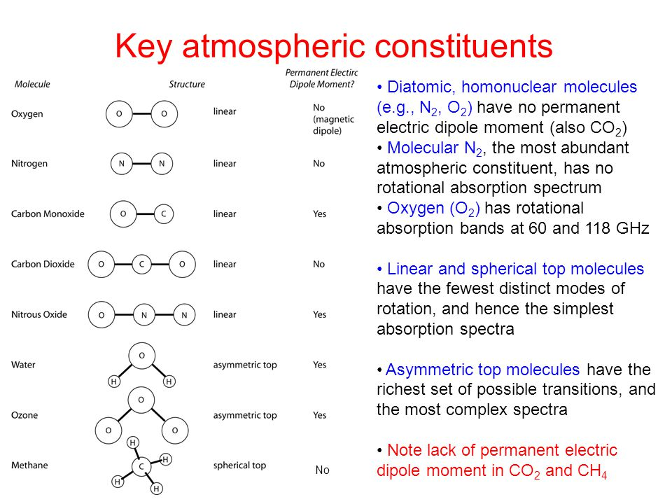 Key atmospheric constituents