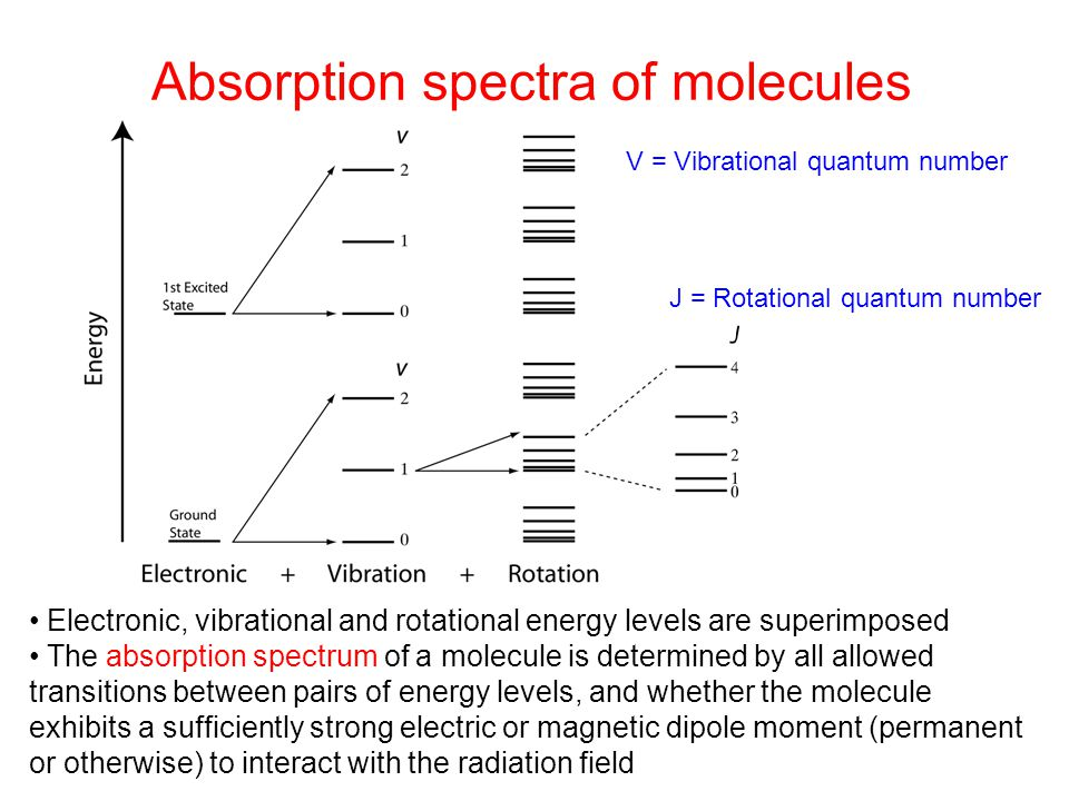 Absorption spectra of molecules