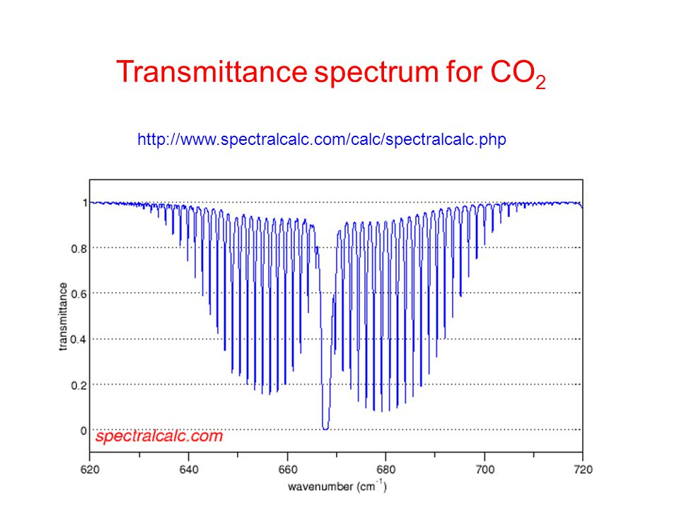 Transmittance spectrum for CO2