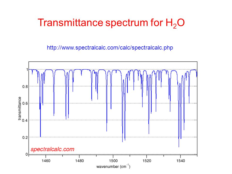 Transmittance spectrum for H2O