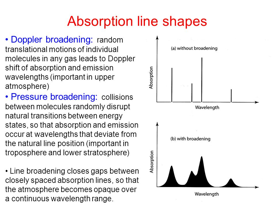 Absorption line shapes