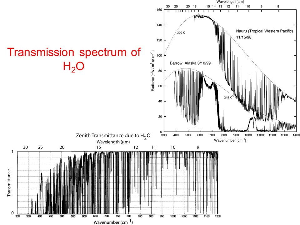 Transmission spectrum of H2O