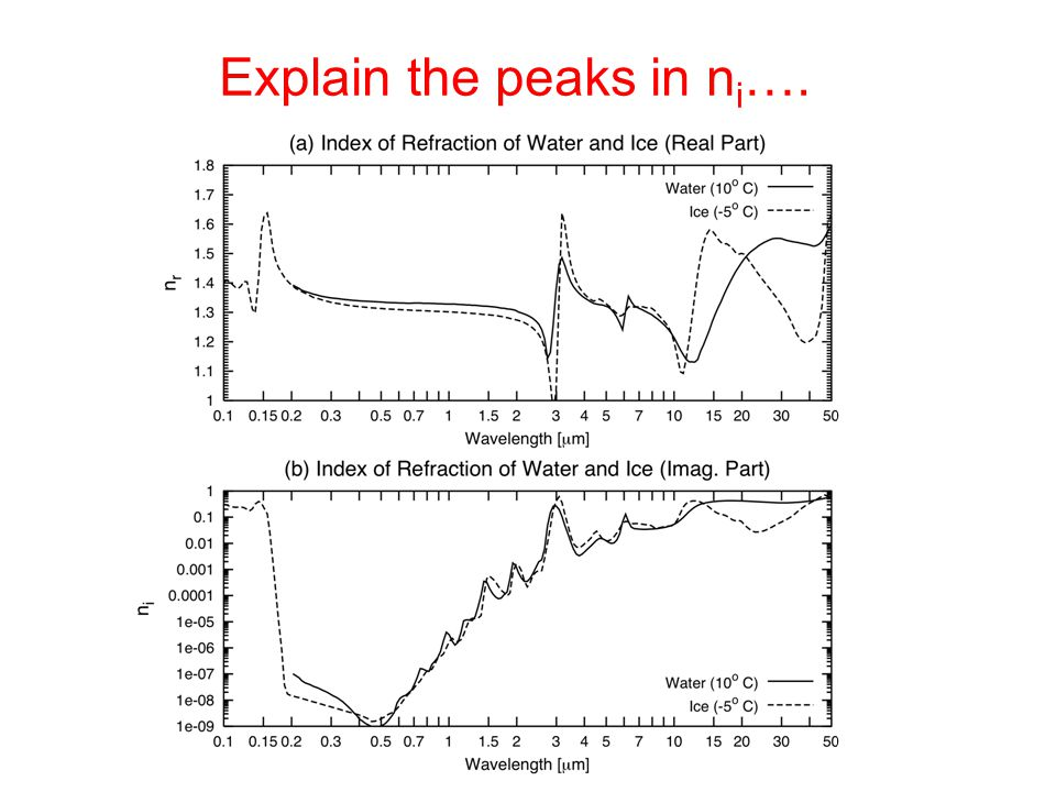 Explain the peaks in ni….