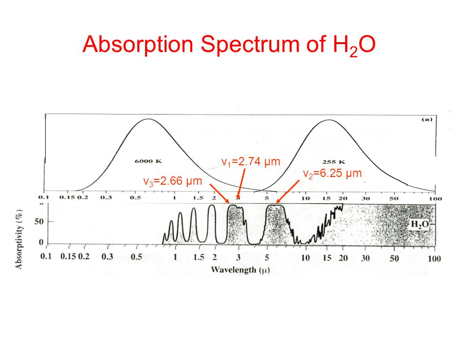 Absorption Spectrum of H2O