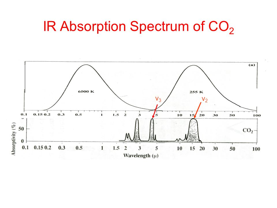 IR Absorption Spectrum of CO2