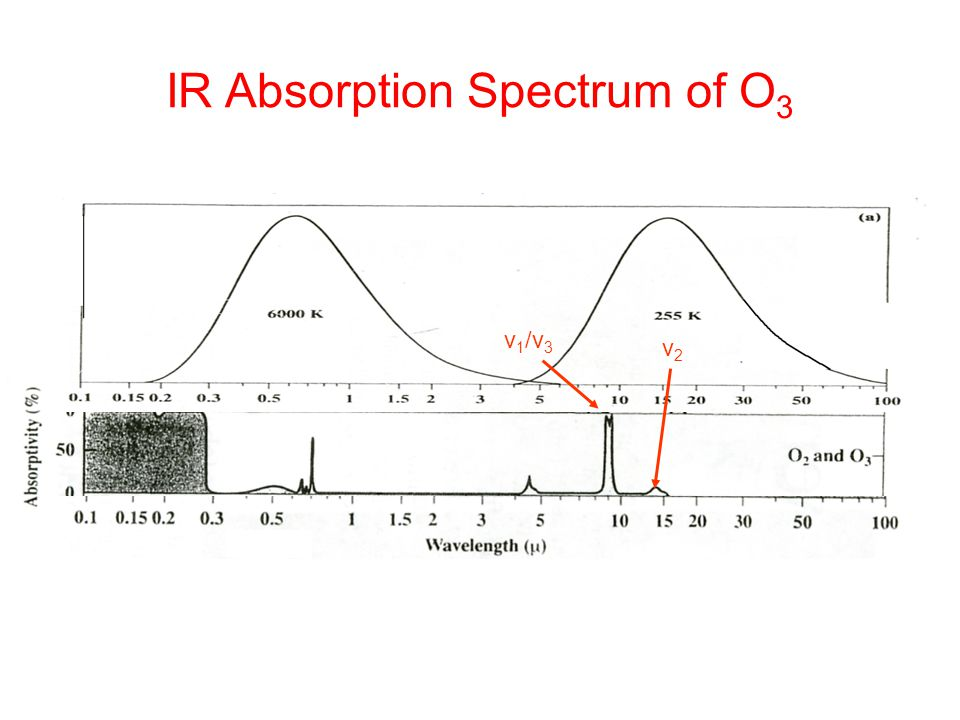IR Absorption Spectrum of O3