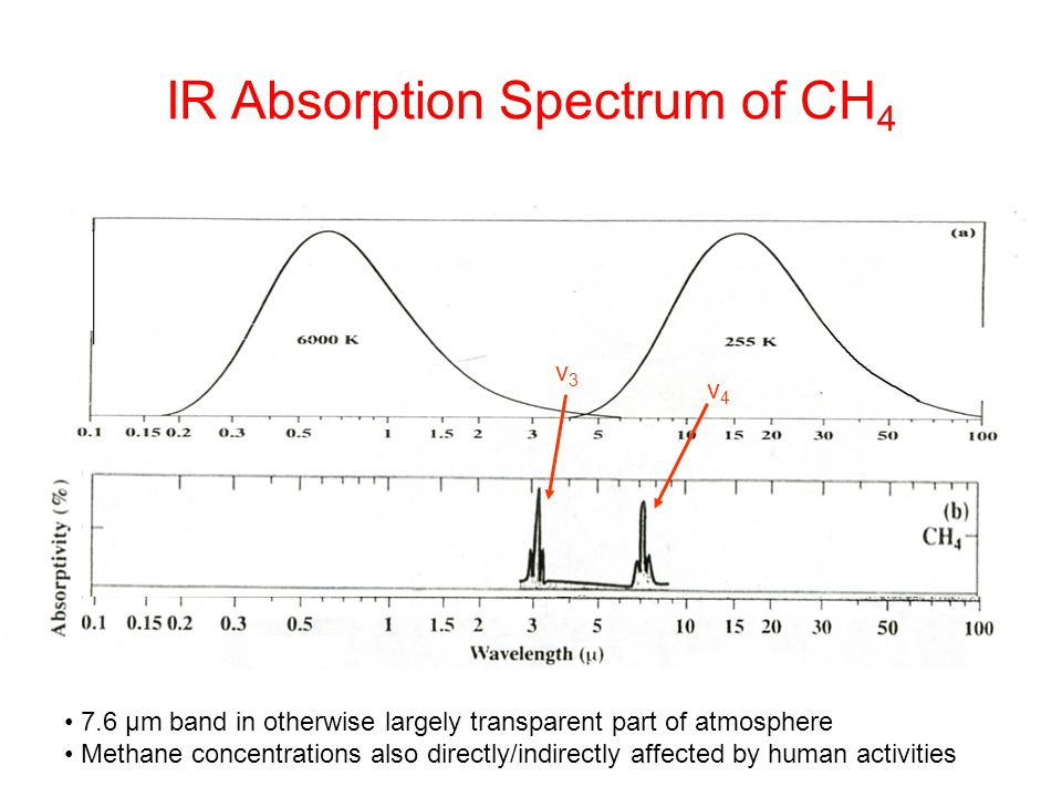 IR Absorption Spectrum of CH4