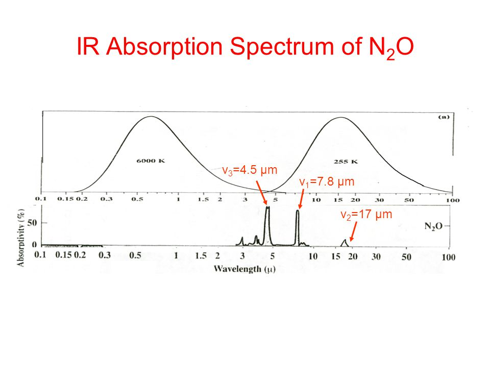 IR Absorption Spectrum of N2O