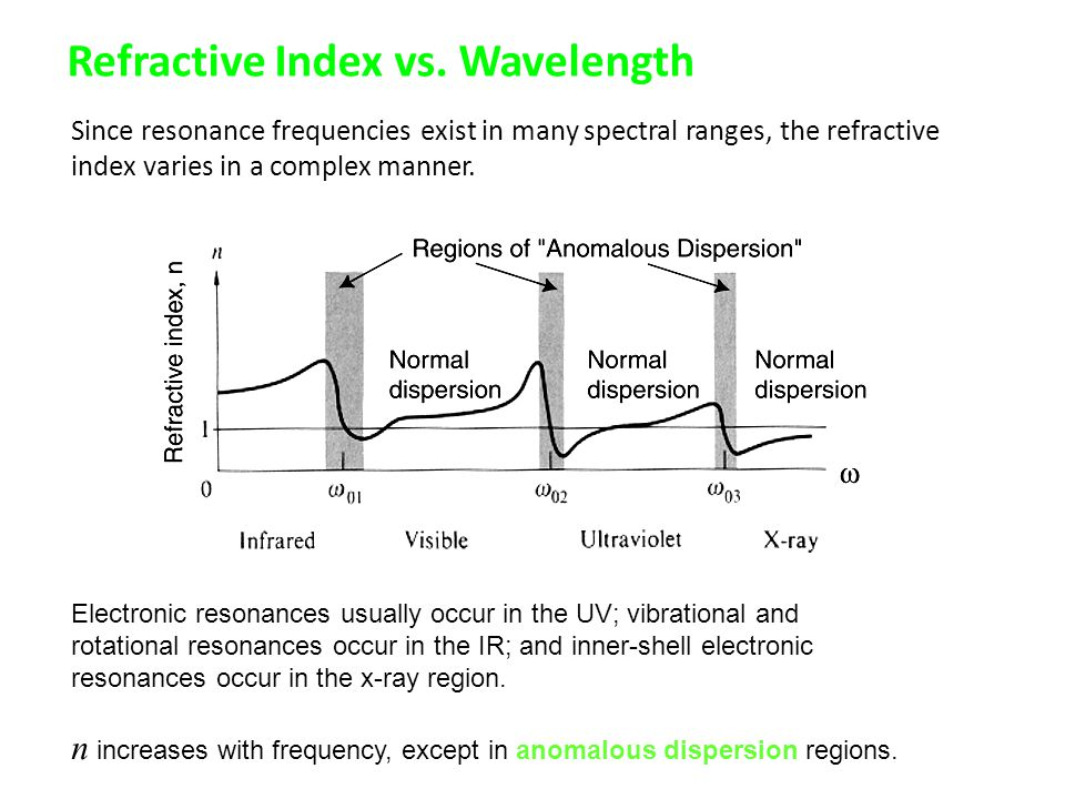 Refractive Index vs. Wavelength