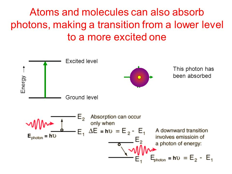 Atoms and molecules can also absorb photons, making a transition from a lower level to a more excited one