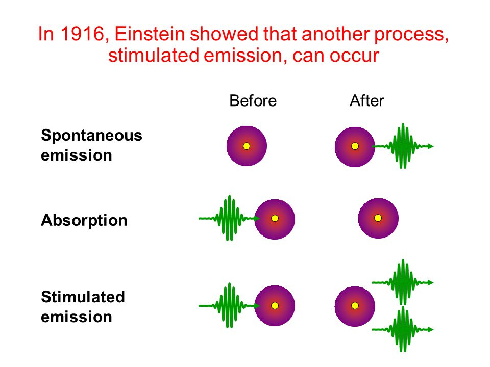 In 1916, Einstein showed that another process, stimulated emission, can occur
