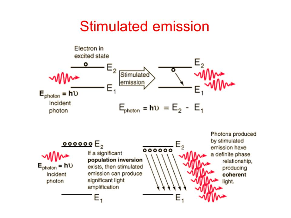 Stimulated emission
