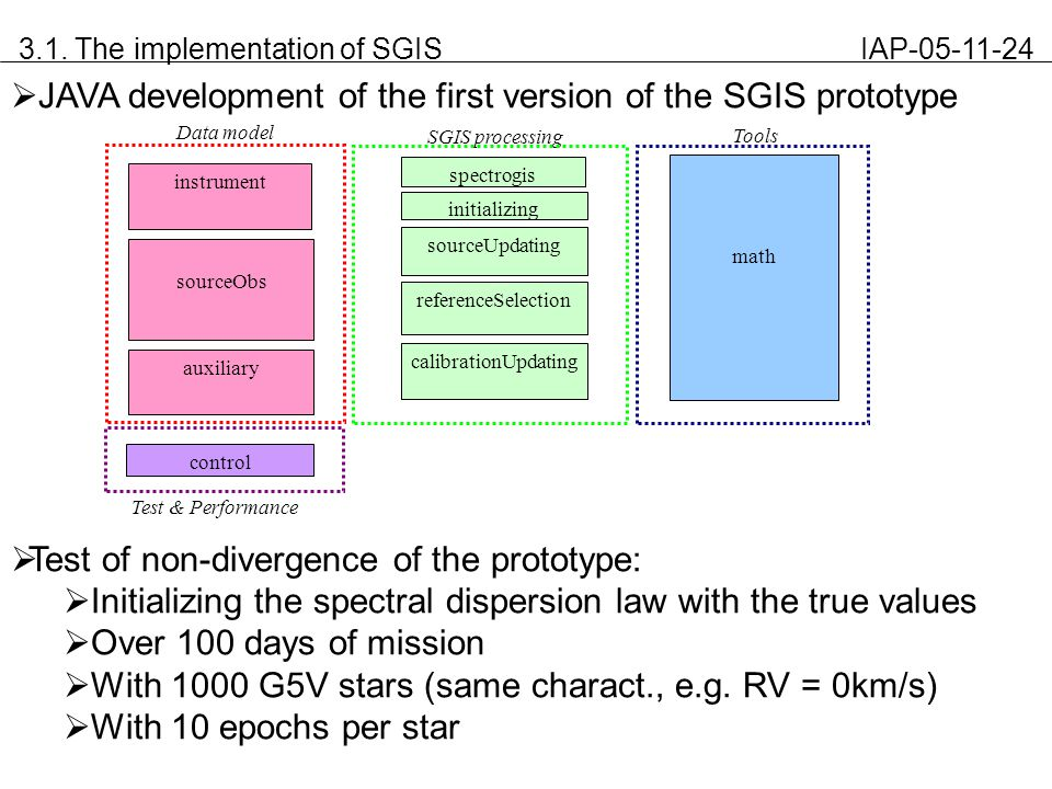 3.1. The implementation of SGIS IAP-05-11-24