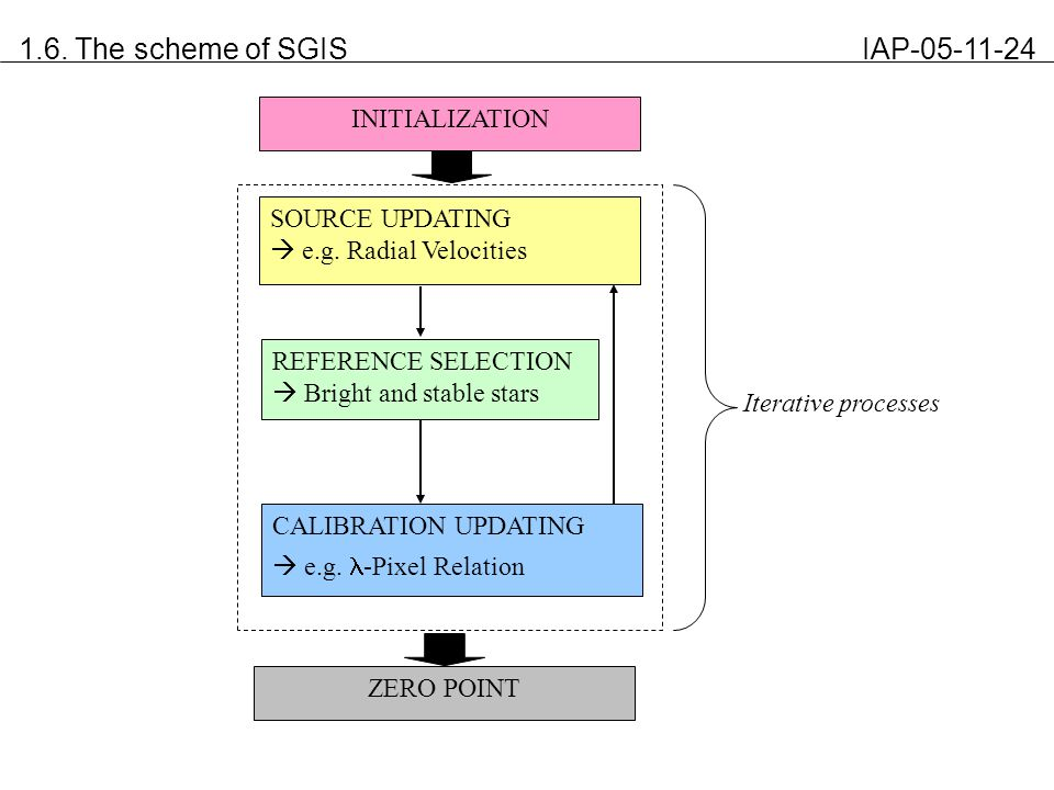 1.6. The scheme of SGIS IAP-05-11-24