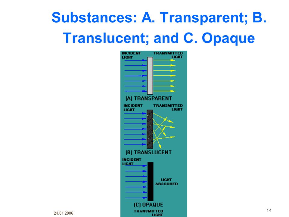 Substances: A. Transparent; B. Translucent; and C. Opaque