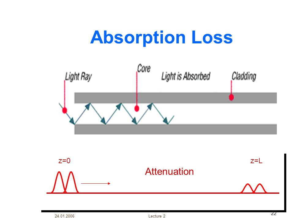 Absorption Loss z=0 z=L Attenuation Lecture 2 24.01.2006