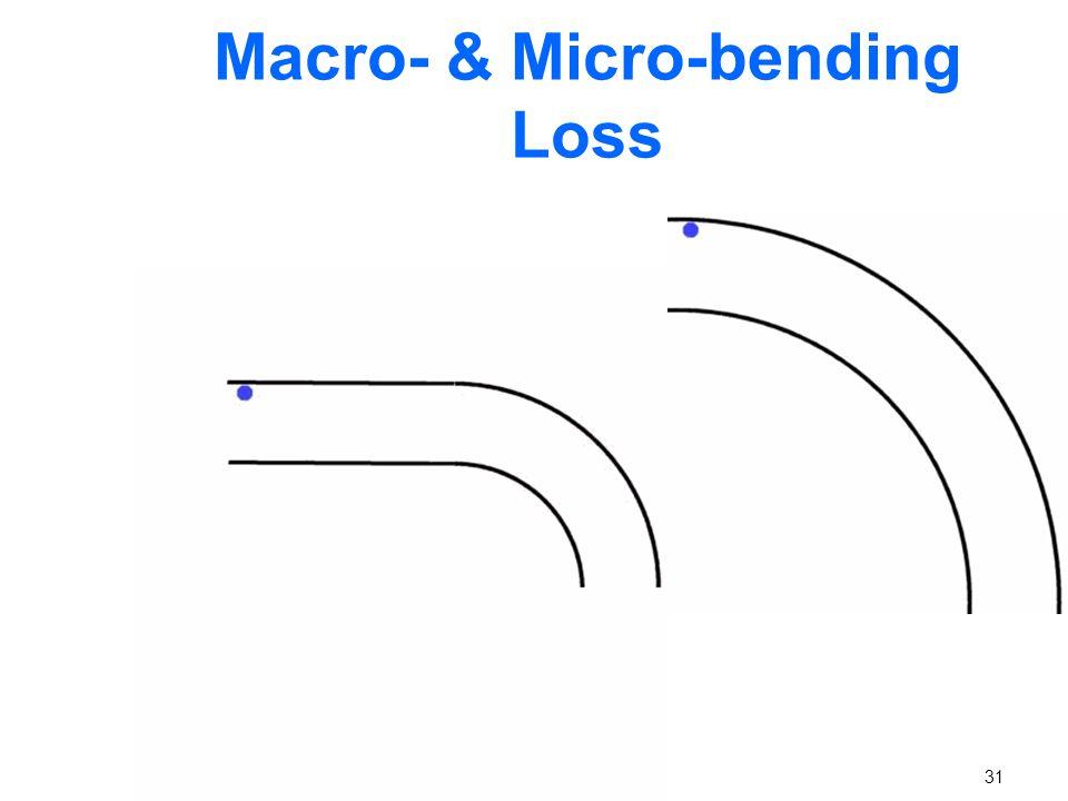 Macro- & Micro-bending Loss