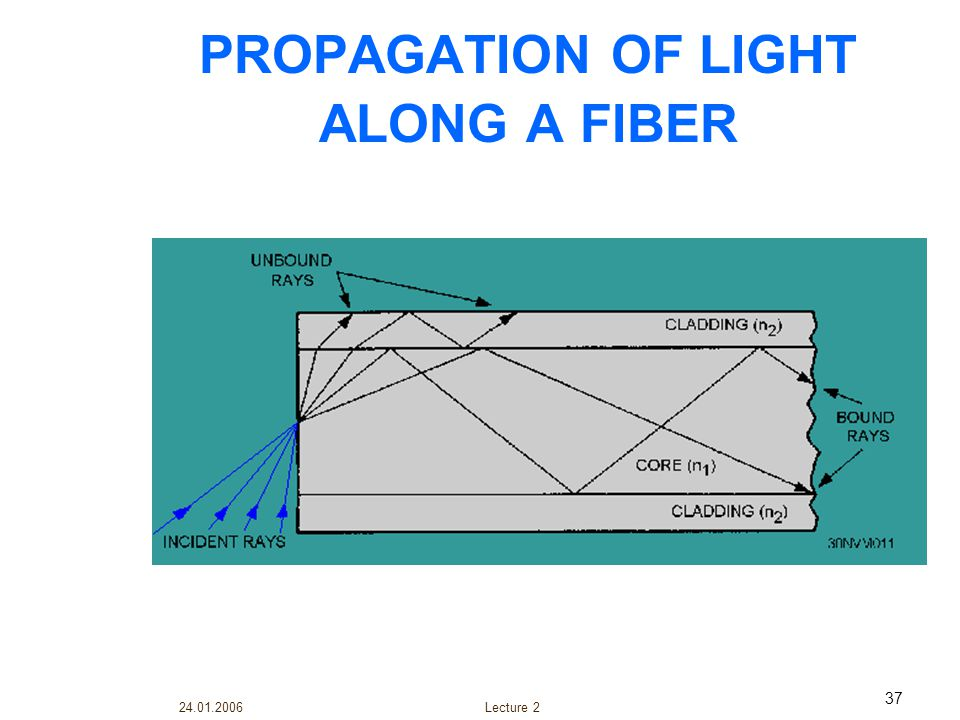PROPAGATION OF LIGHT ALONG A FIBER