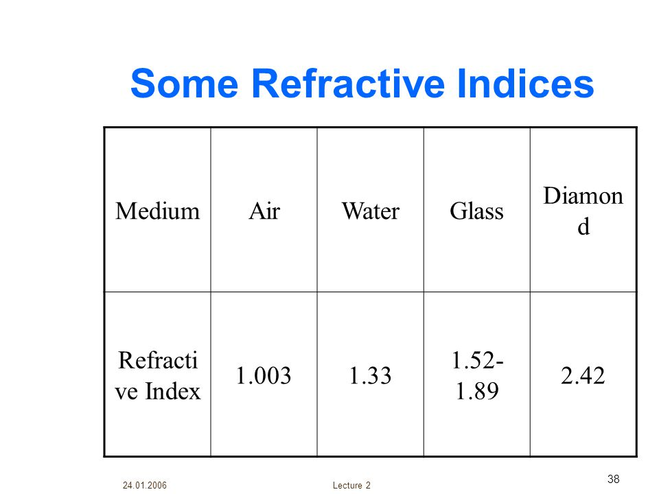 Some Refractive Indices