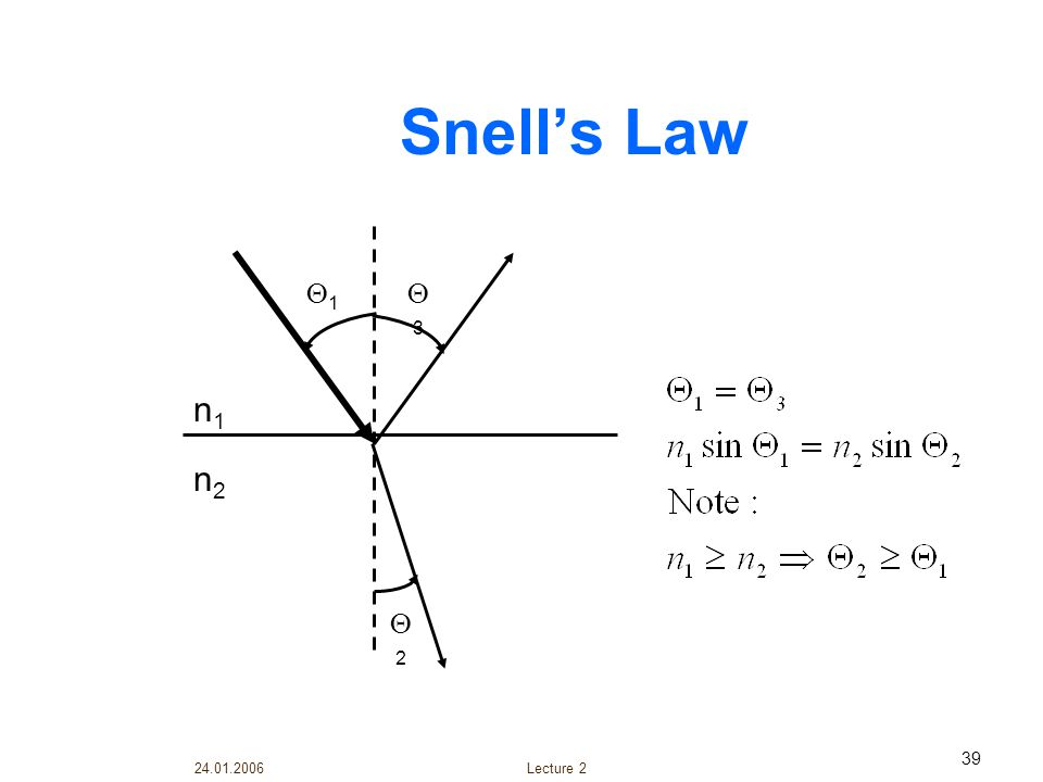 Snell's Law 1 3 n1 n2 2 Lecture 2 24.01.2006