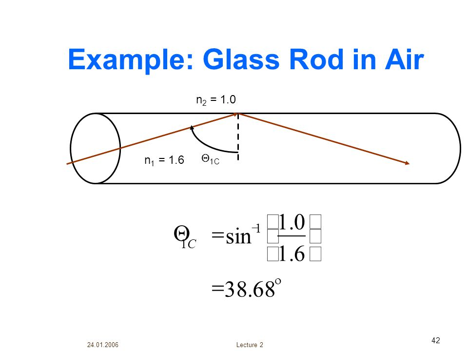 Example: Glass Rod in Air