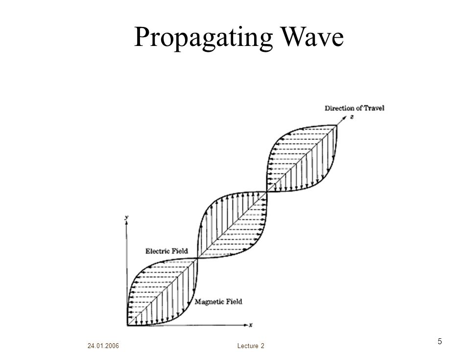 Propagating Wave Lecture 2 24.01.2006