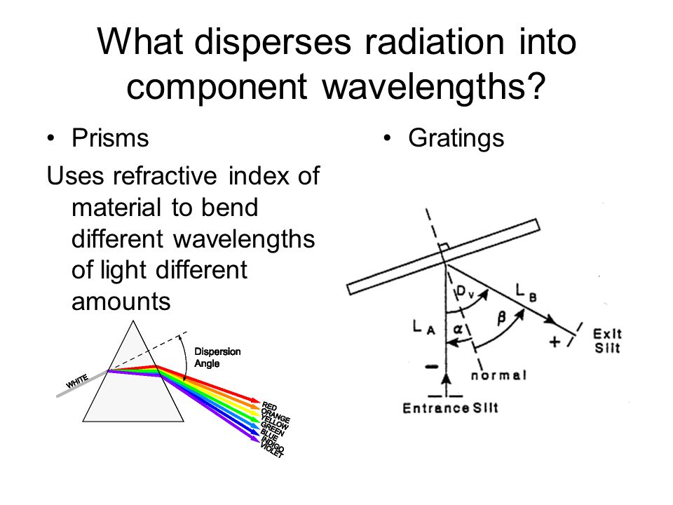 What disperses radiation into component wavelengths