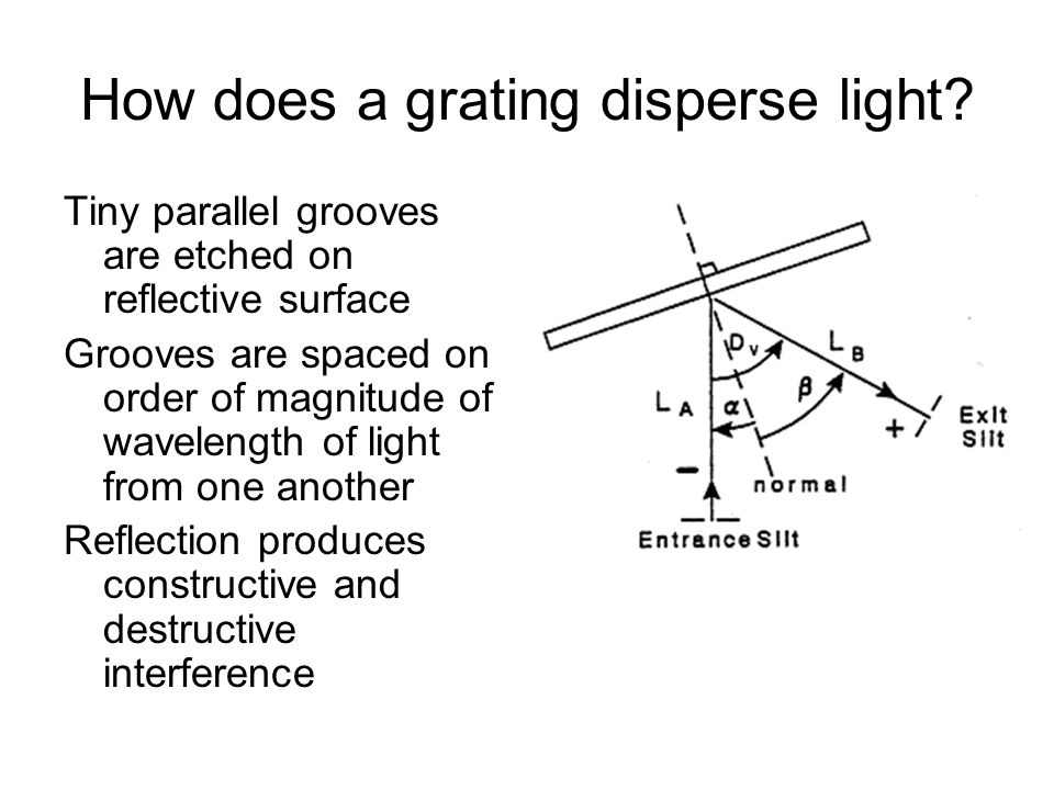 How does a grating disperse light