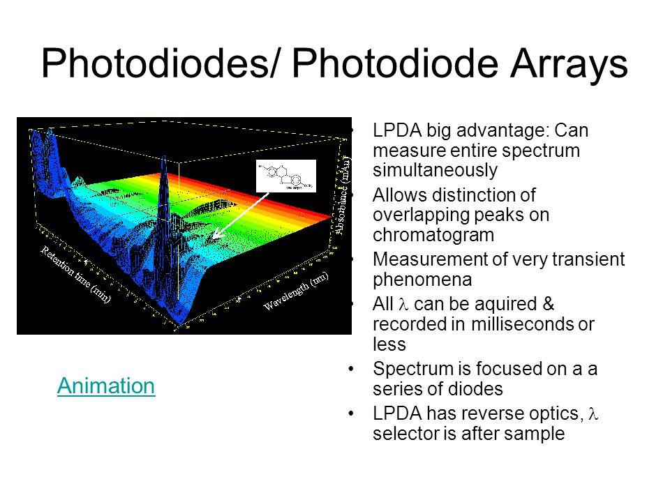 Photodiodes/ Photodiode Arrays