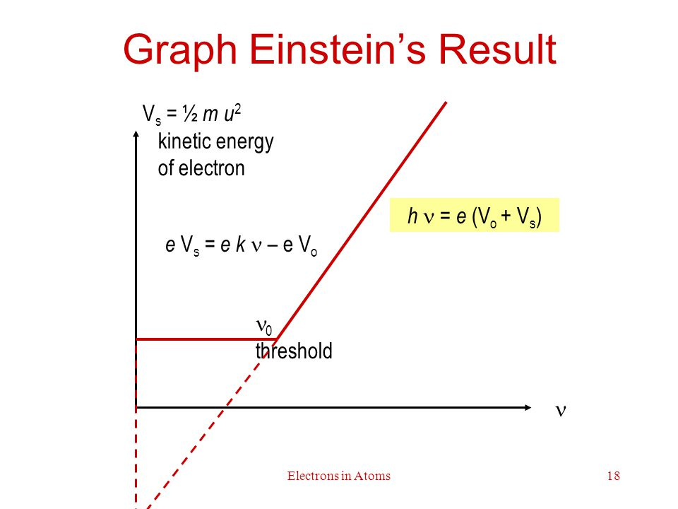 Graph Einstein's Result