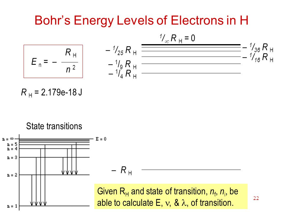 Bohr's Energy Levels of Electrons in H