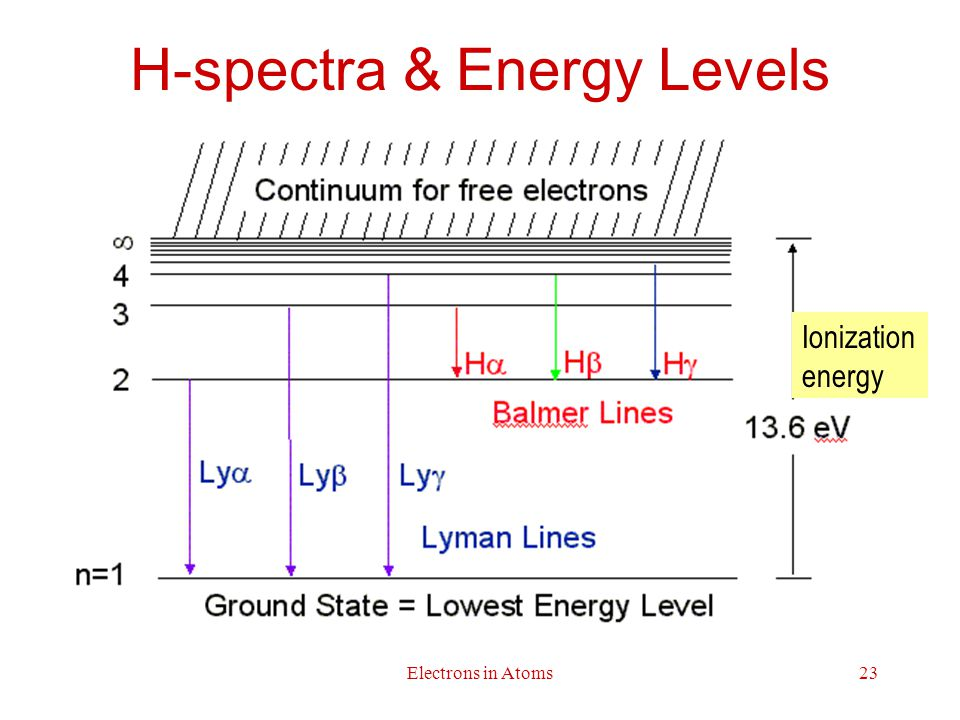 H-spectra & Energy Levels