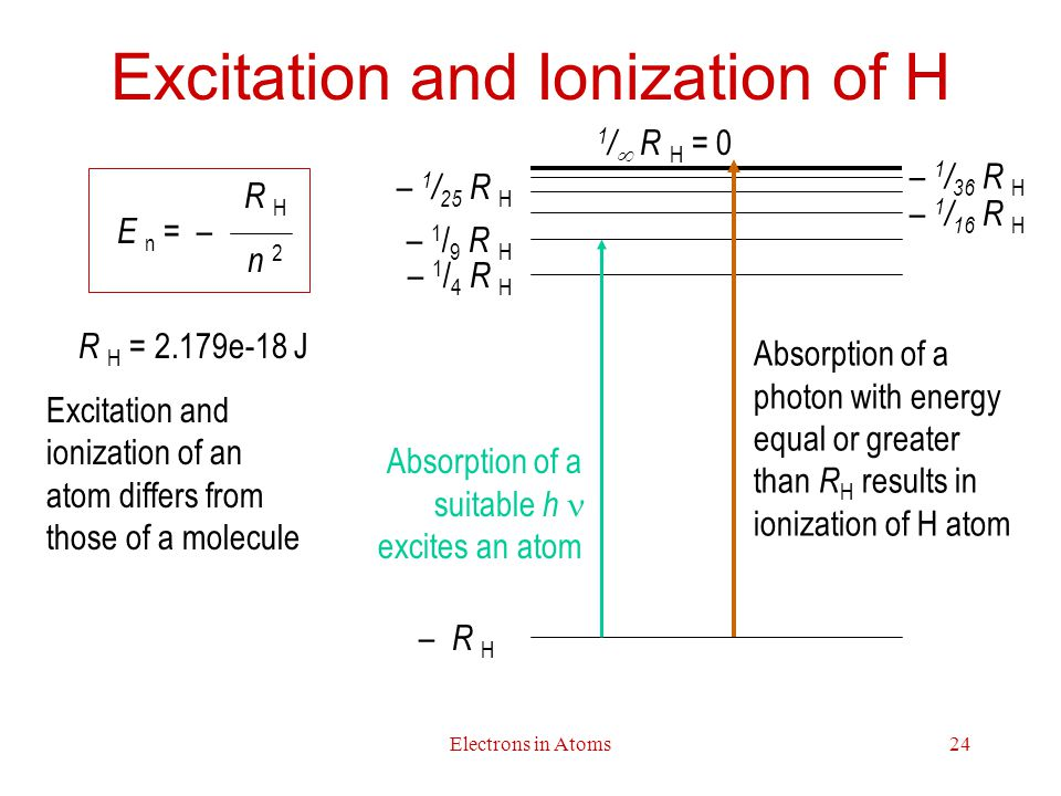 Excitation and Ionization of H