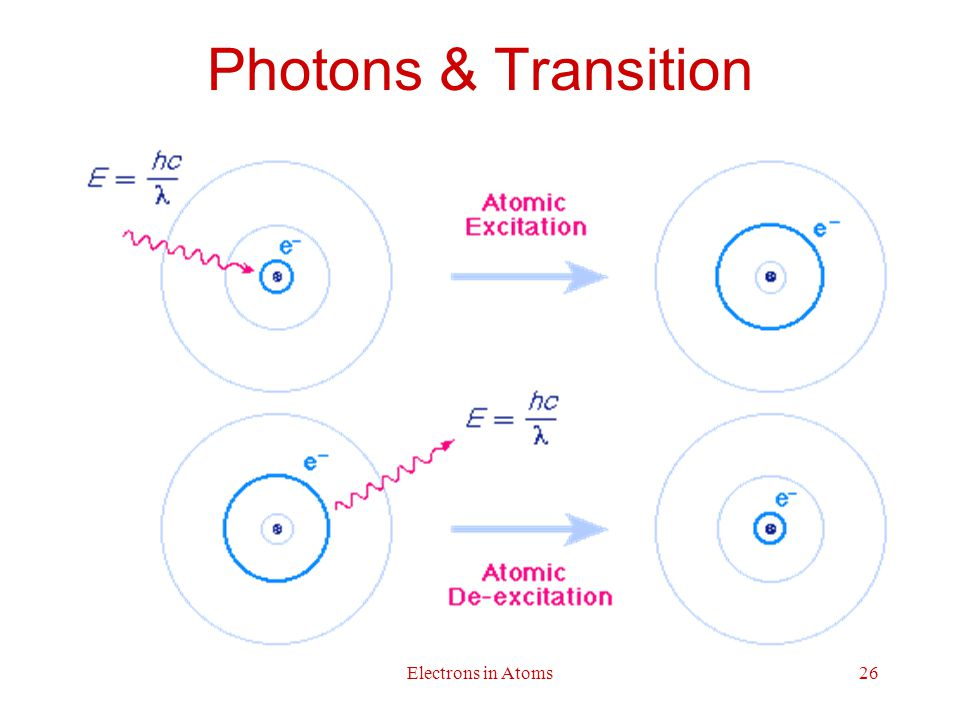 Photons & Transition Electrons in Atoms