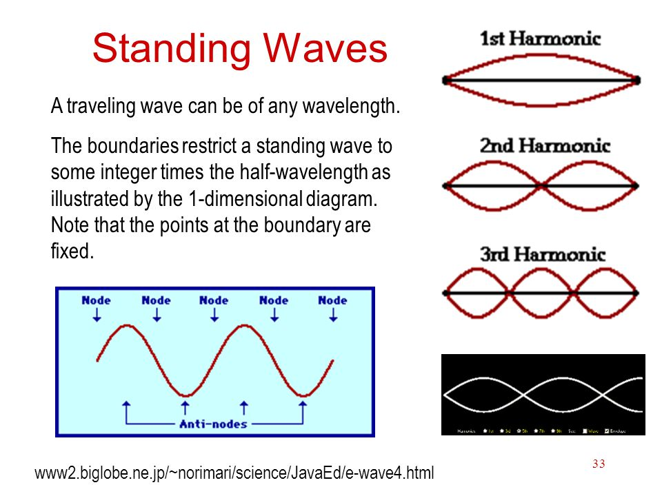 Standing Waves A traveling wave can be of any wavelength.