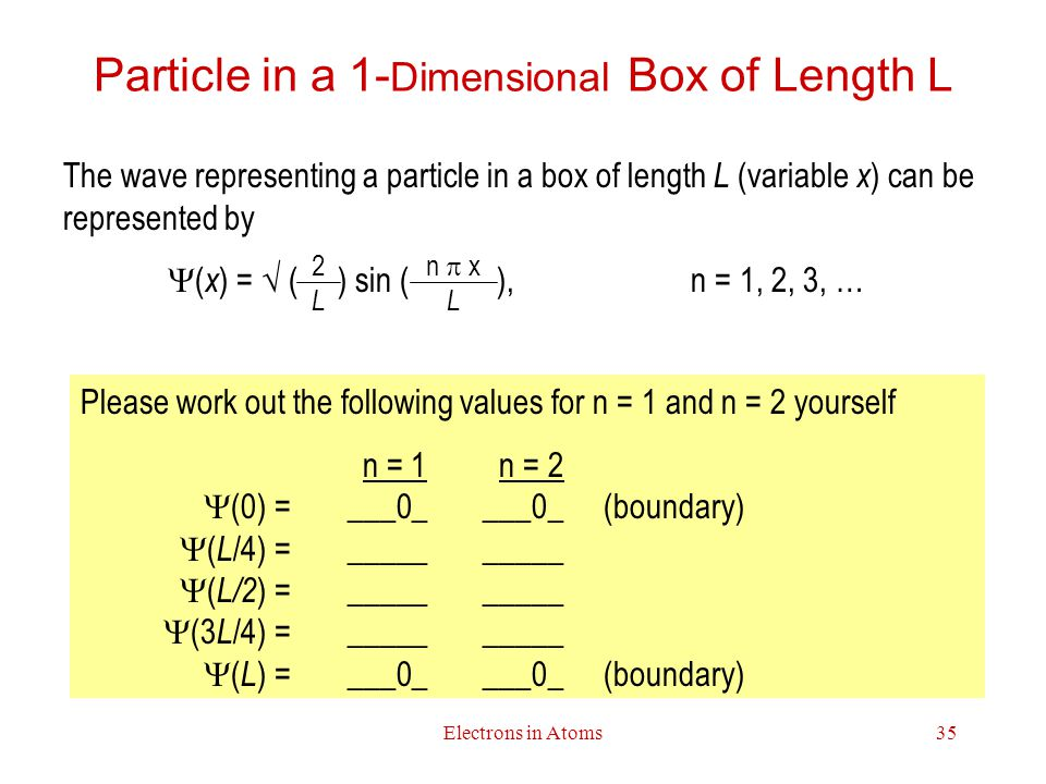 Particle in a 1-Dimensional Box of Length L