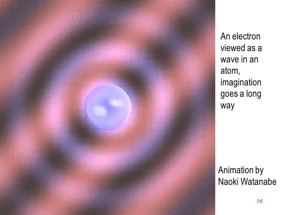 An electron viewed as a wave in an atom, imagination goes a long way