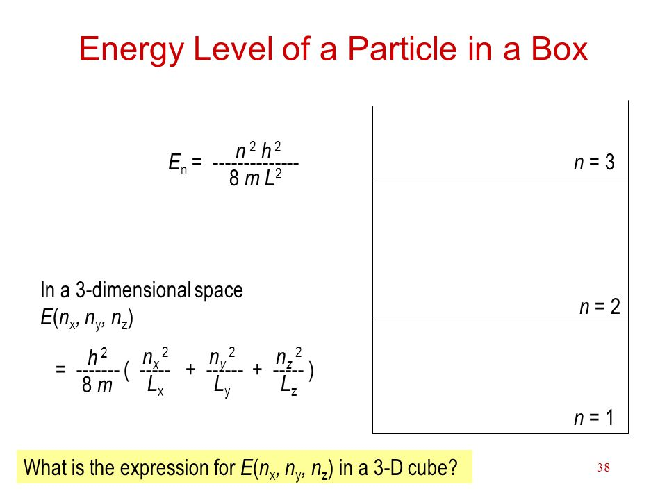 Energy Level of a Particle in a Box