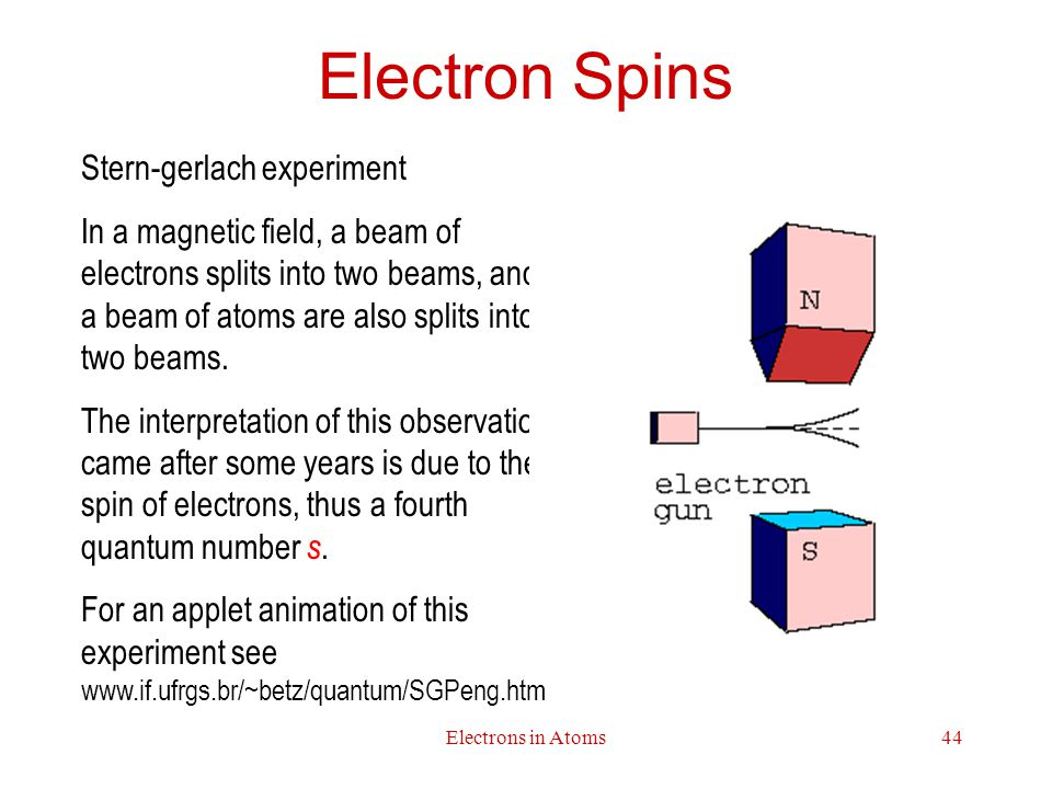 Electron Spins Stern-gerlach experiment
