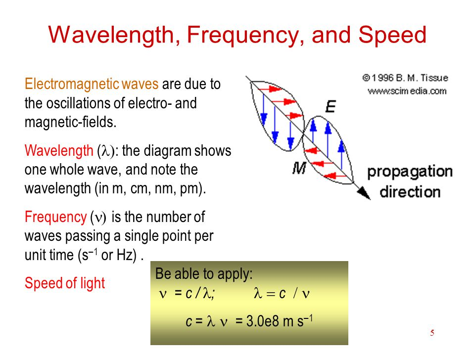 Wavelength, Frequency, and Speed