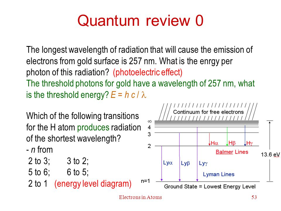 Quantum review 0