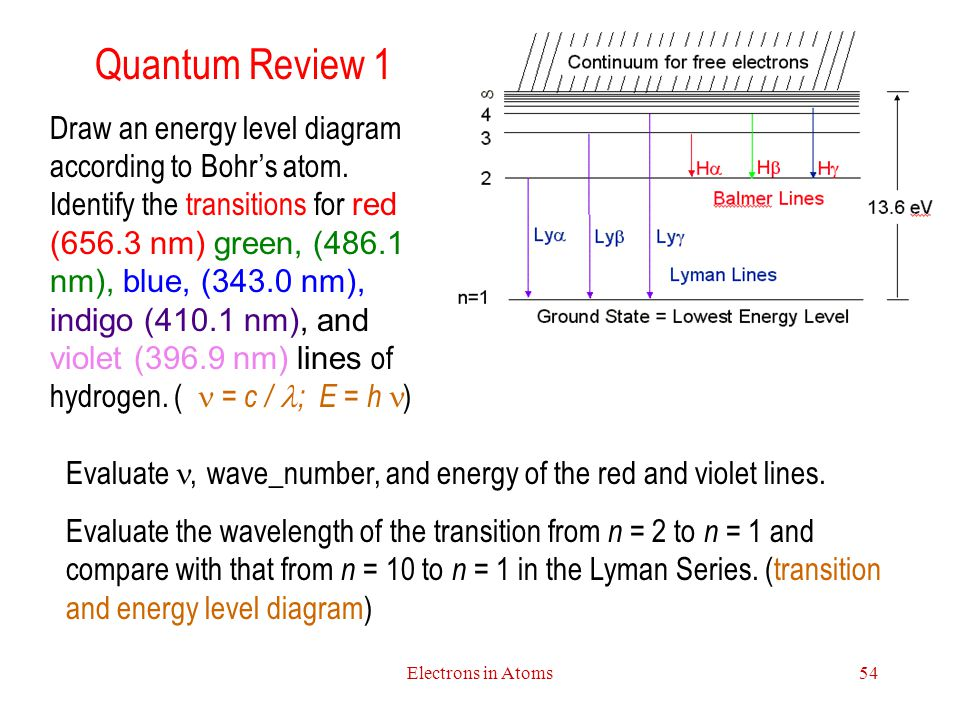 Quantum Review 1