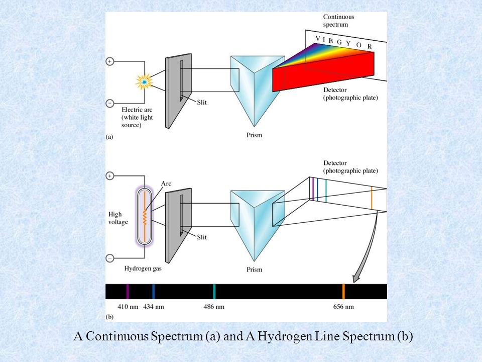 A Continuous Spectrum (a) and A Hydrogen Line Spectrum (b)