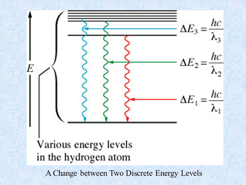 A Change between Two Discrete Energy Levels