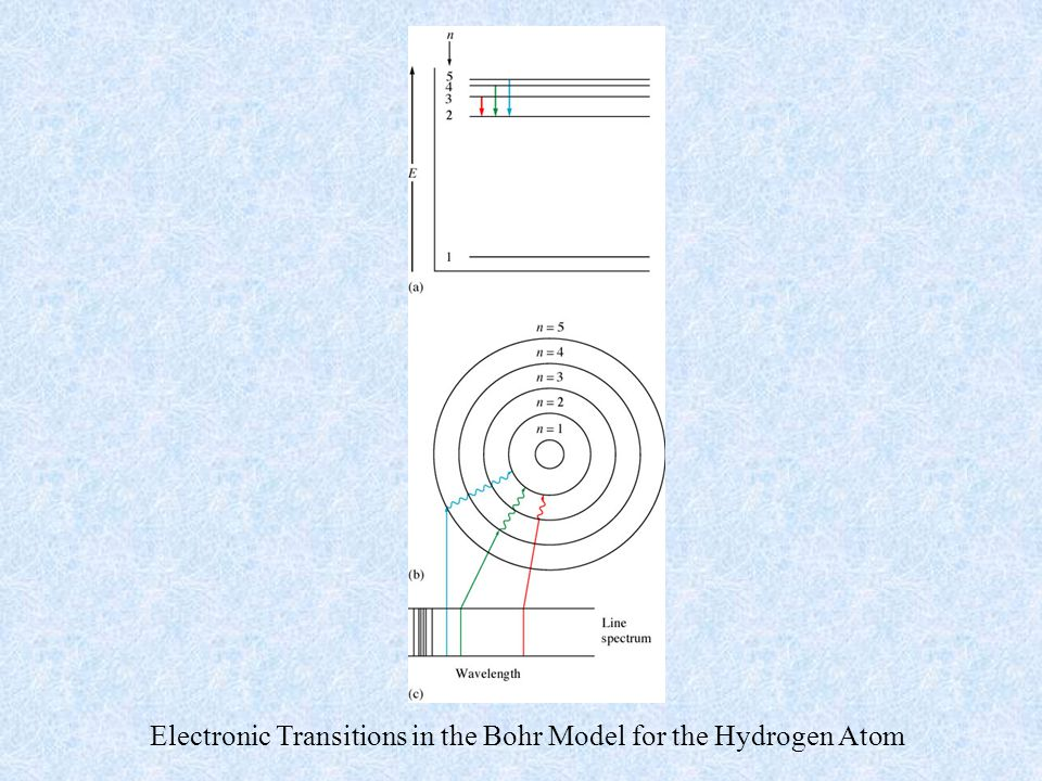 Electronic Transitions in the Bohr Model for the Hydrogen Atom
