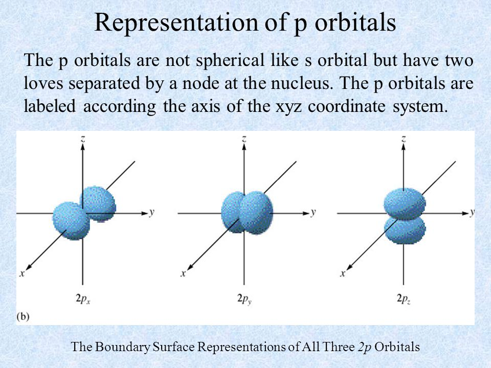 Representation of p orbitals